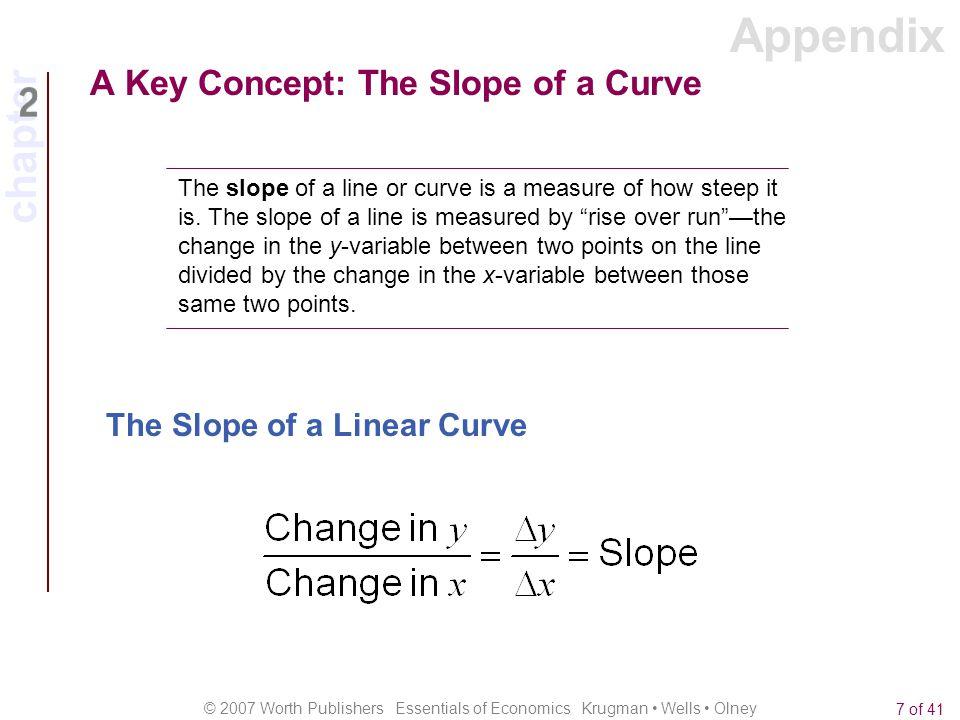 Appendix A Key Concept: The Slope of a Curve