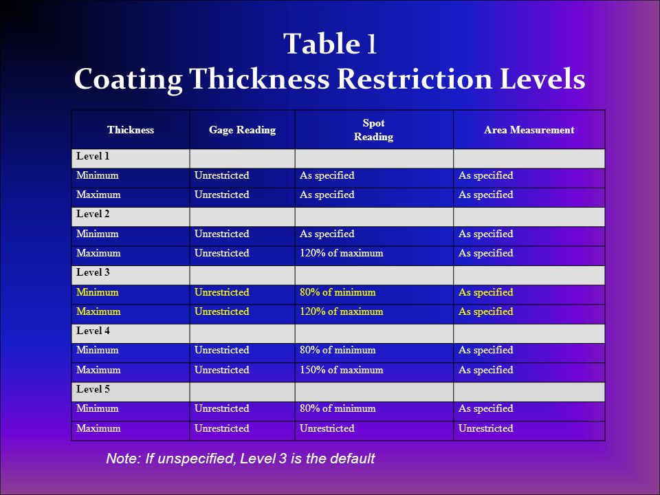 Table 1 Coating Thickness Restriction Levels