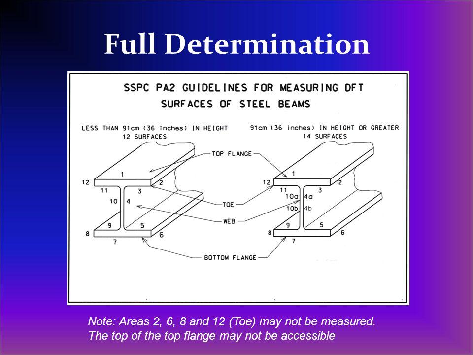 Full Determination