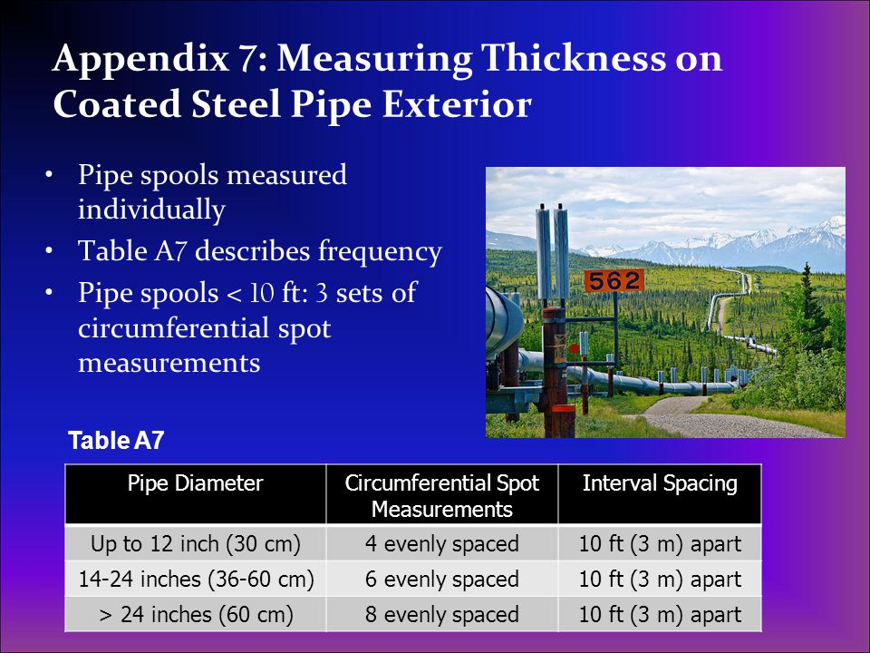 Appendix 7: Measuring Thickness on Coated Steel Pipe Exterior