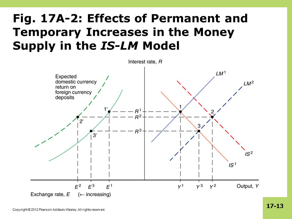 Fig. 17A-2: Effects of Permanent and Temporary Increases in the Money Supply in the IS-LM Model