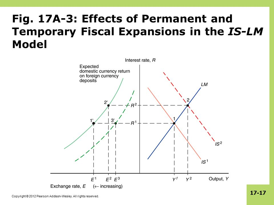 Fig. 17A-3: Effects of Permanent and Temporary Fiscal Expansions in the IS-LM Model