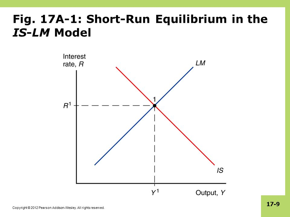 Fig. 17A-1: Short-Run Equilibrium in the IS-LM Model