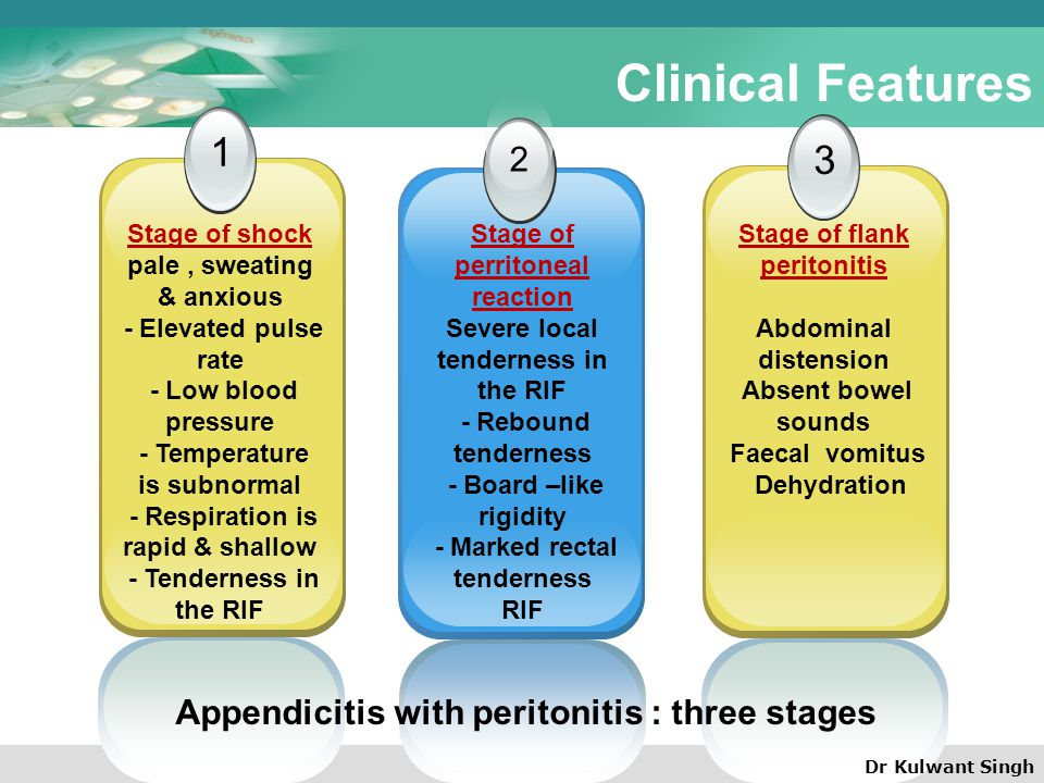 Clinical Features 1 3 2 Appendicitis with peritonitis : three stages