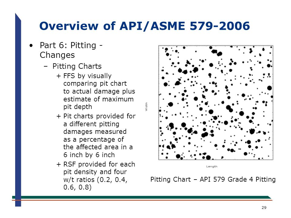 Overview of API/ASME 579-2006 Part 6: Pitting - Changes Pitting Charts