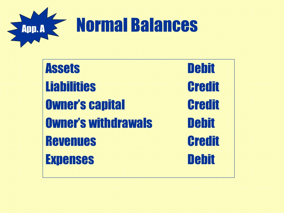 Normal Balances Assets Debit Liabilities Credit Owner's capital Credit