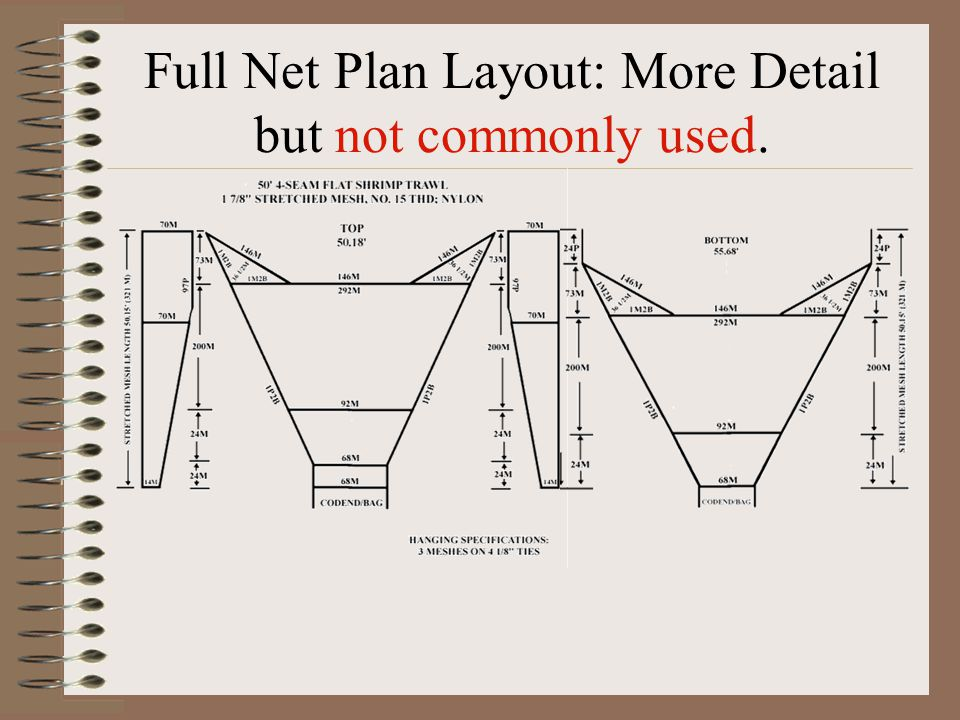 Full Net Plan Layout: More Detail but not commonly used.