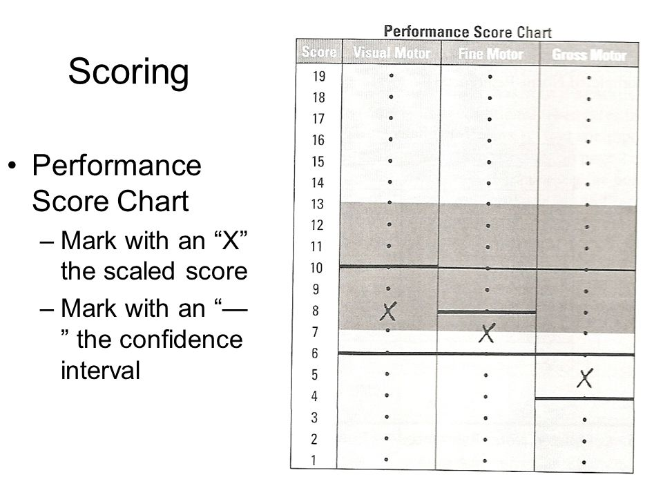 Scoring Performance Score Chart Mark with an X the scaled score