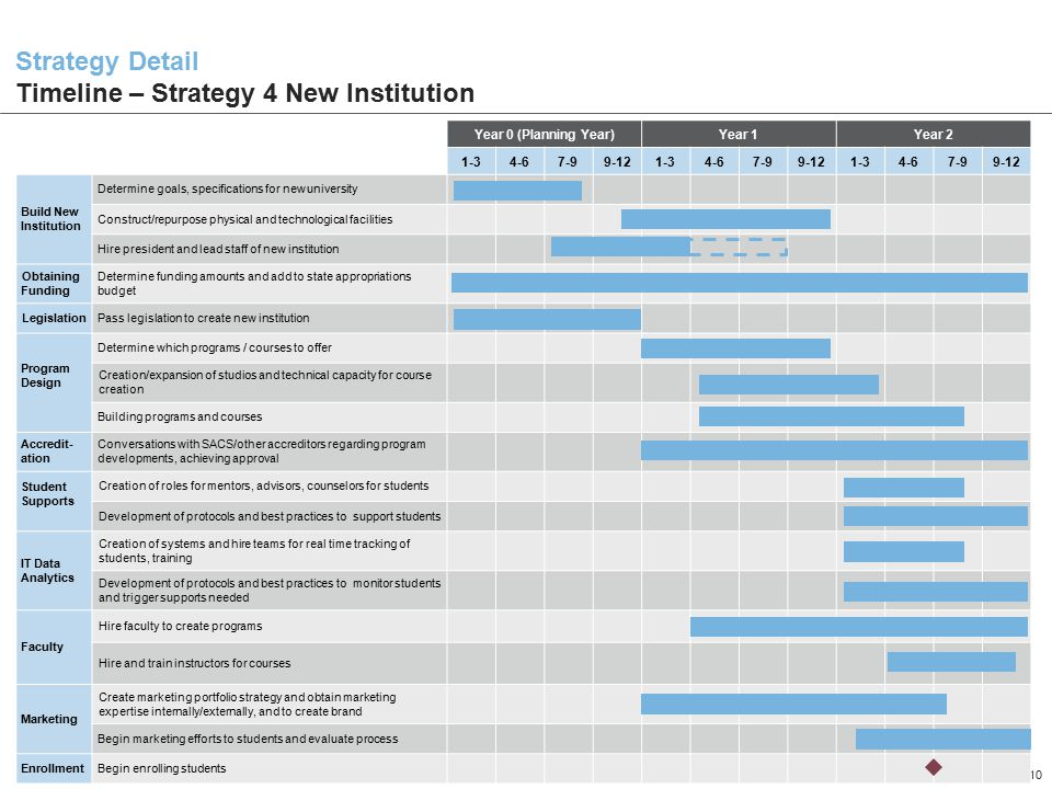 Strategy Detail Timeline – Strategy 4 New Institution