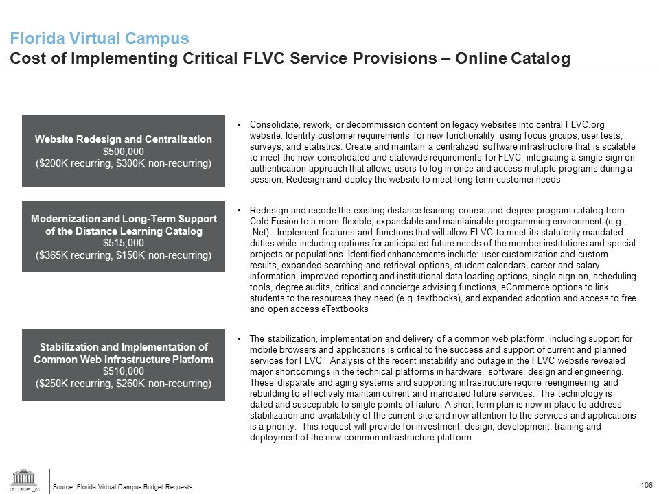 Florida Virtual Campus Cost of Implementing Critical FLVC Service Provisions – Online Catalog