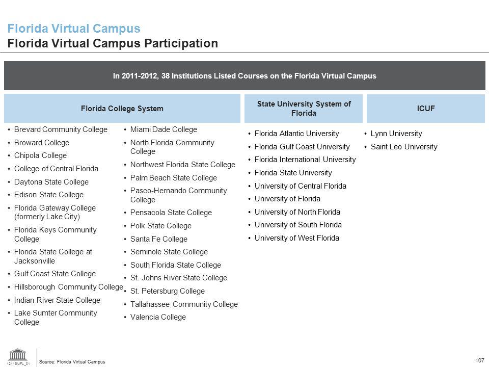 Florida Virtual Campus Florida Virtual Campus Participation