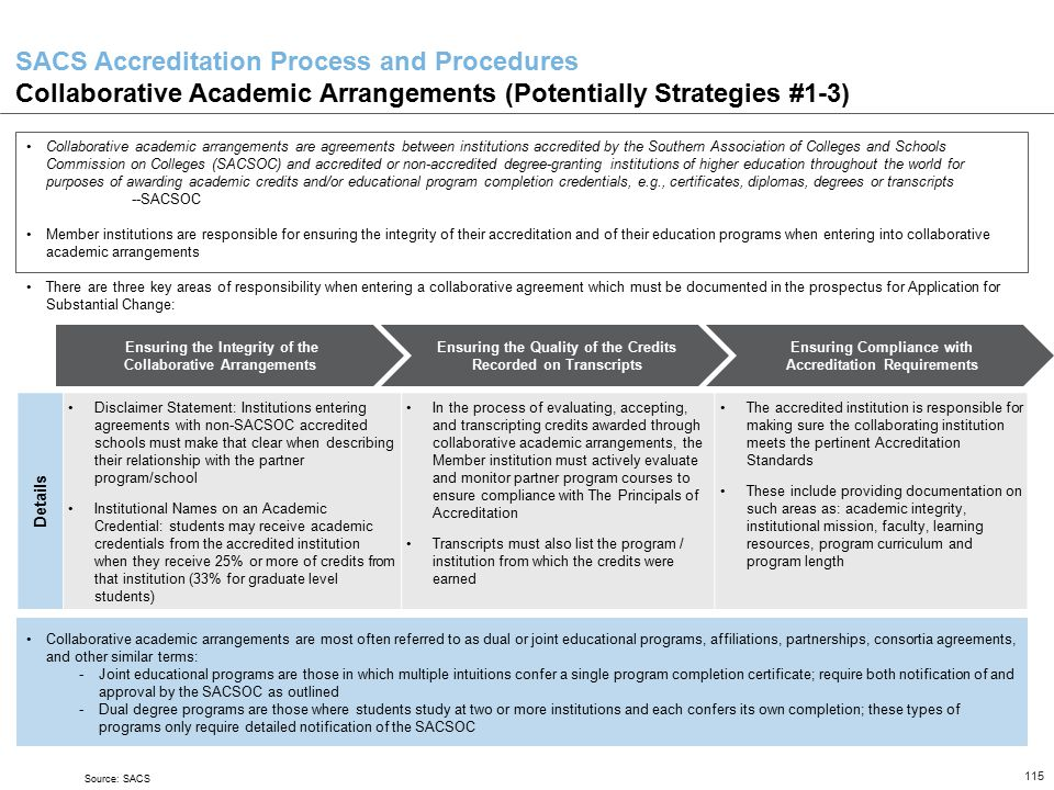 SACS Accreditation Process and Procedures Collaborative Academic Arrangements (Potentially Strategies #1-3)