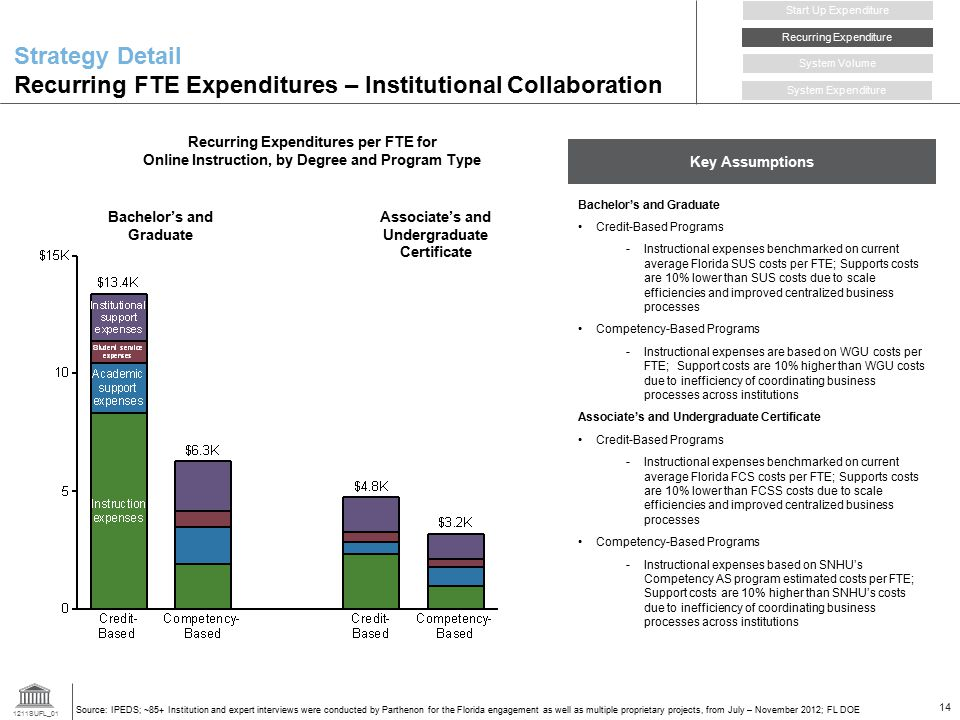 Start Up Expenditure Strategy Detail Recurring FTE Expenditures – Institutional Collaboration. Recurring Expenditure.