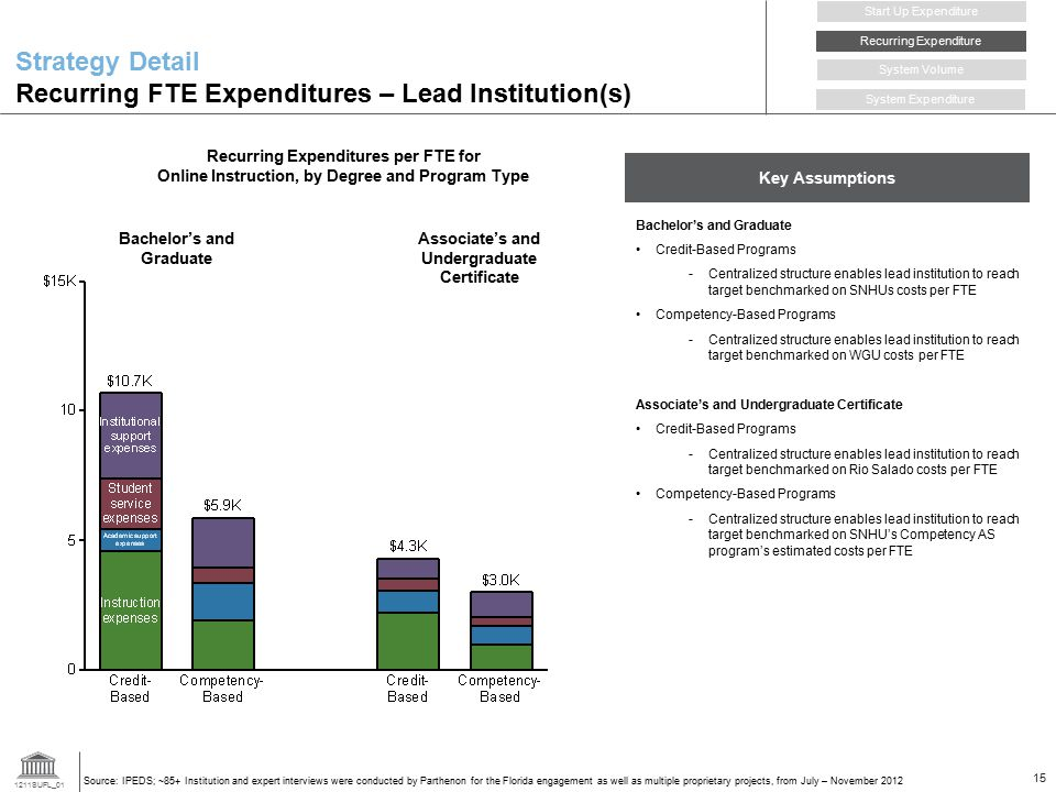 Strategy Detail Recurring FTE Expenditures – Lead Institution(s)