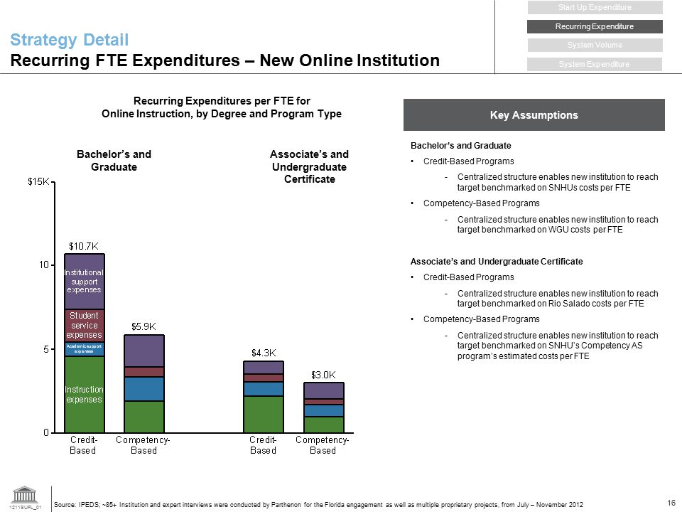Strategy Detail Recurring FTE Expenditures – New Online Institution