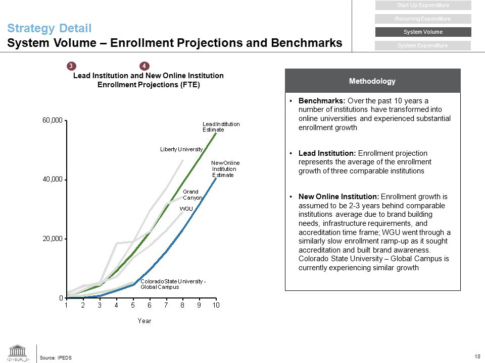 Strategy Detail System Volume – Enrollment Projections and Benchmarks