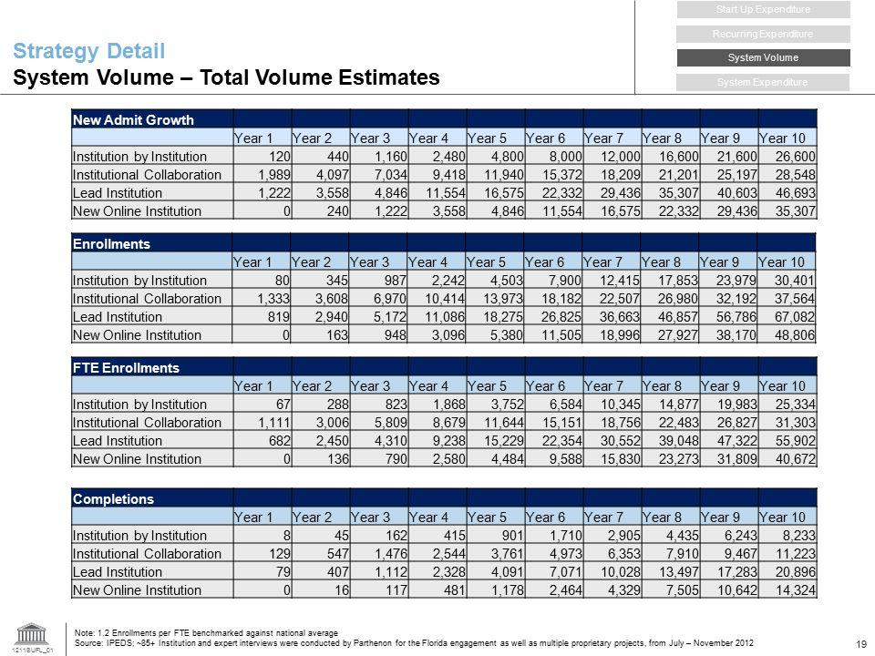 Strategy Detail System Volume – Total Volume Estimates