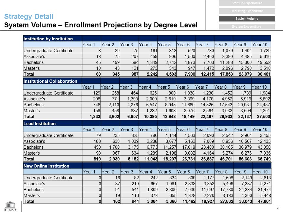 Strategy Detail System Volume – Enrollment Projections by Degree Level