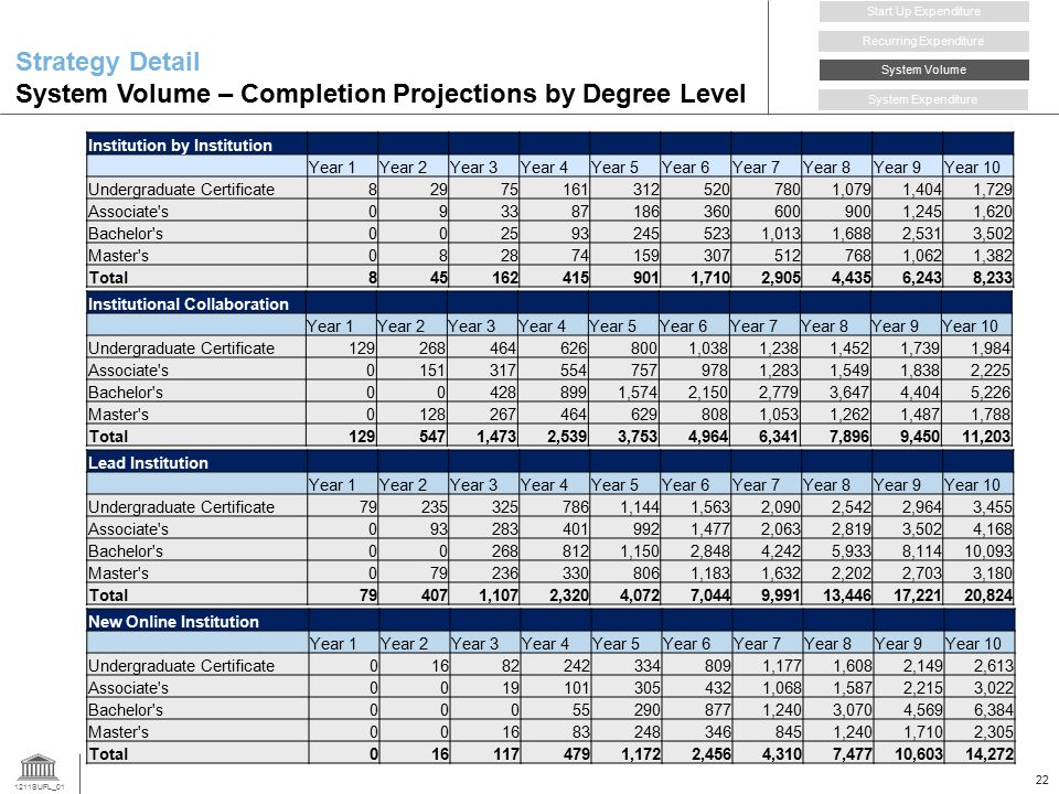 Strategy Detail System Volume – Completion Projections by Degree Level