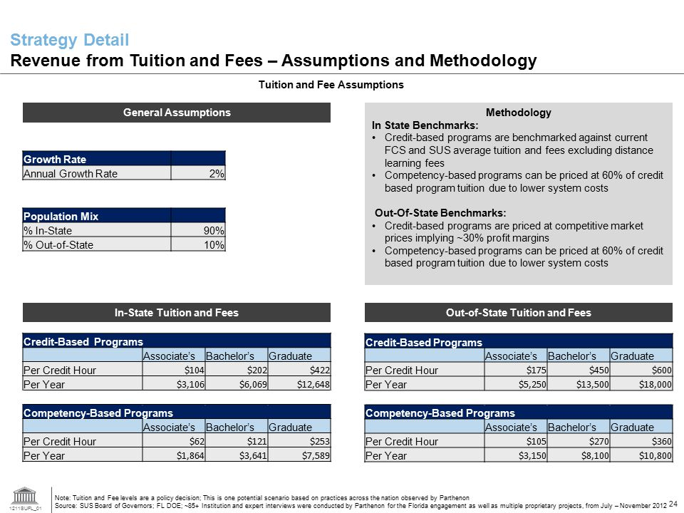 Strategy Detail Revenue from Tuition and Fees – Assumptions and Methodology