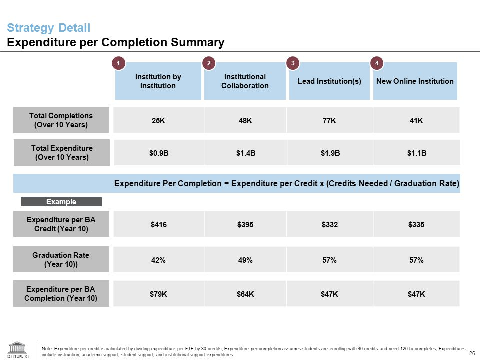 Strategy Detail Expenditure per Completion Summary