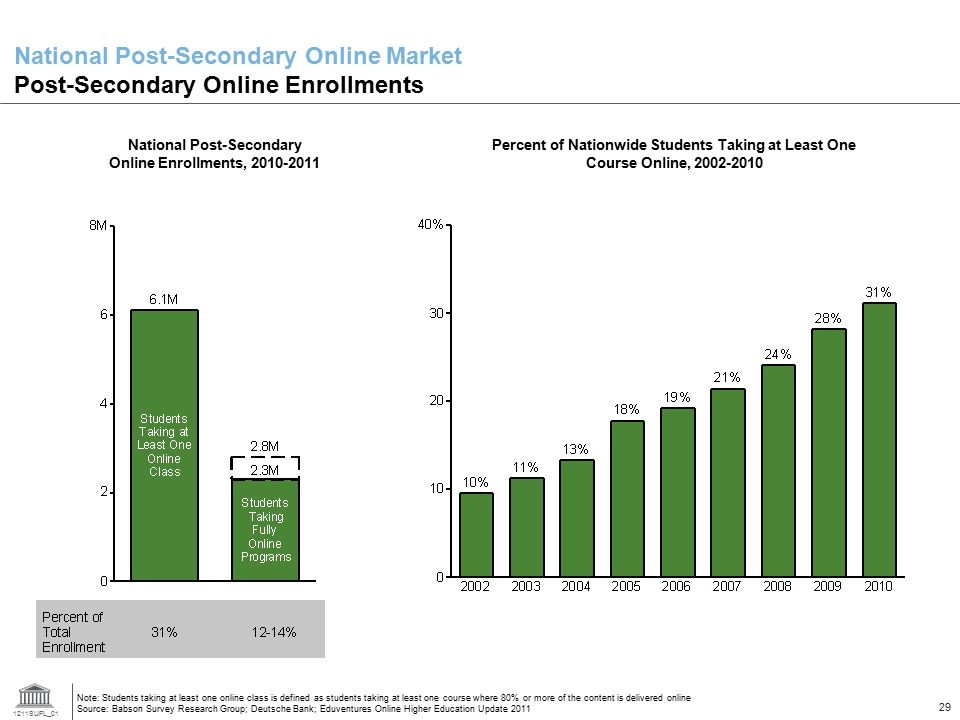 National Post-Secondary Online Market Post-Secondary Online Enrollments