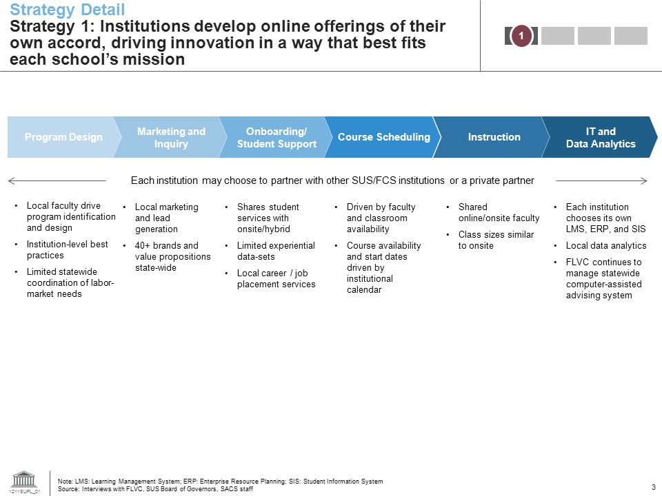 Strategy Detail Strategy 1: Institutions develop online offerings of their own accord, driving innovation in a way that best fits each school's mission