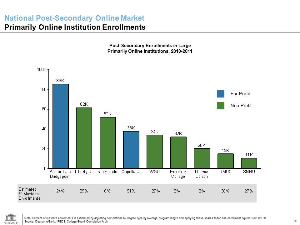 National Post-Secondary Online Market Primarily Online Institution Enrollments