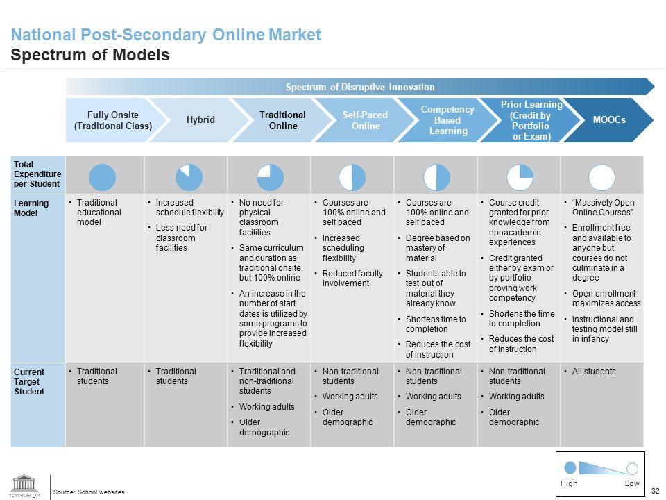 National Post-Secondary Online Market Spectrum of Models