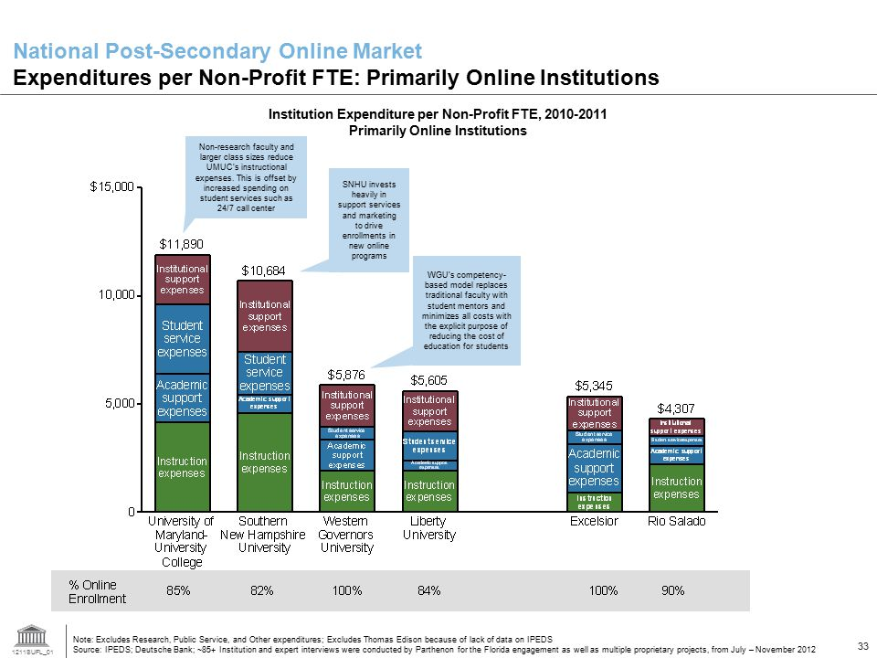 National Post-Secondary Online Market Expenditures per Non-Profit FTE: Primarily Online Institutions