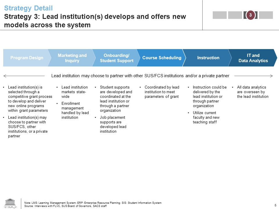 Strategy Detail Strategy 3: Lead institution(s) develops and offers new models across the system