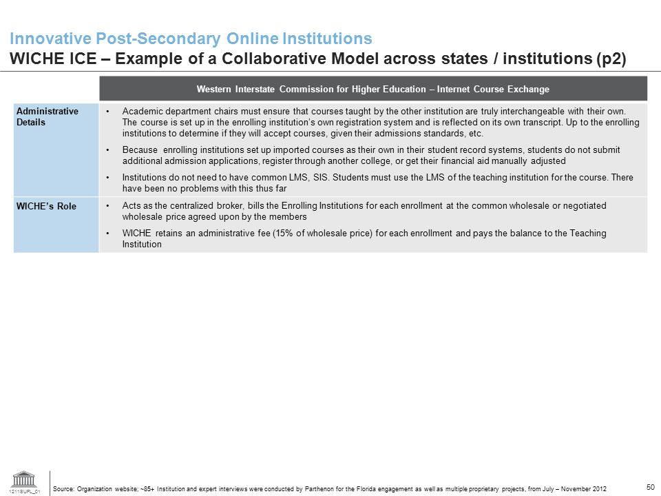 Innovative Post-Secondary Online Institutions WICHE ICE – Example of a Collaborative Model across states / institutions (p2)