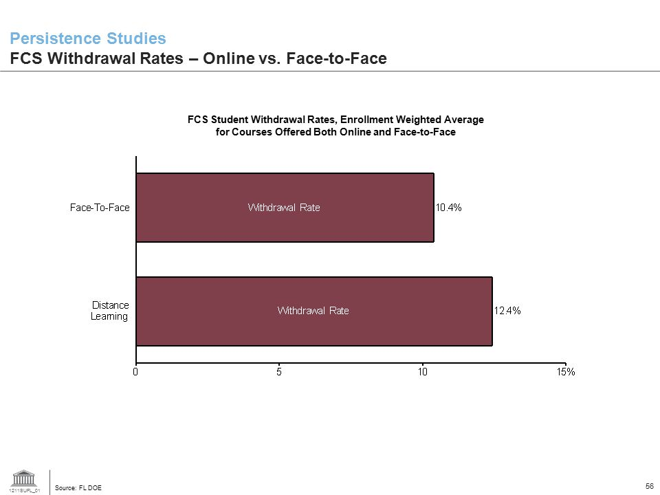 Persistence Studies FCS Withdrawal Rates – Online vs. Face-to-Face