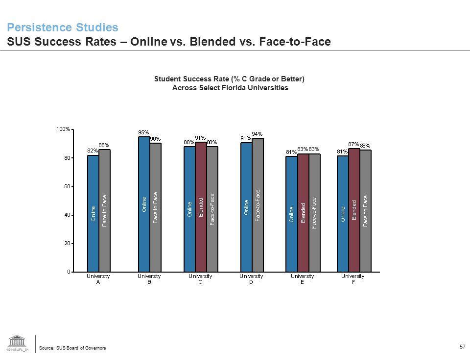Persistence Studies SUS Success Rates – Online vs. Blended vs