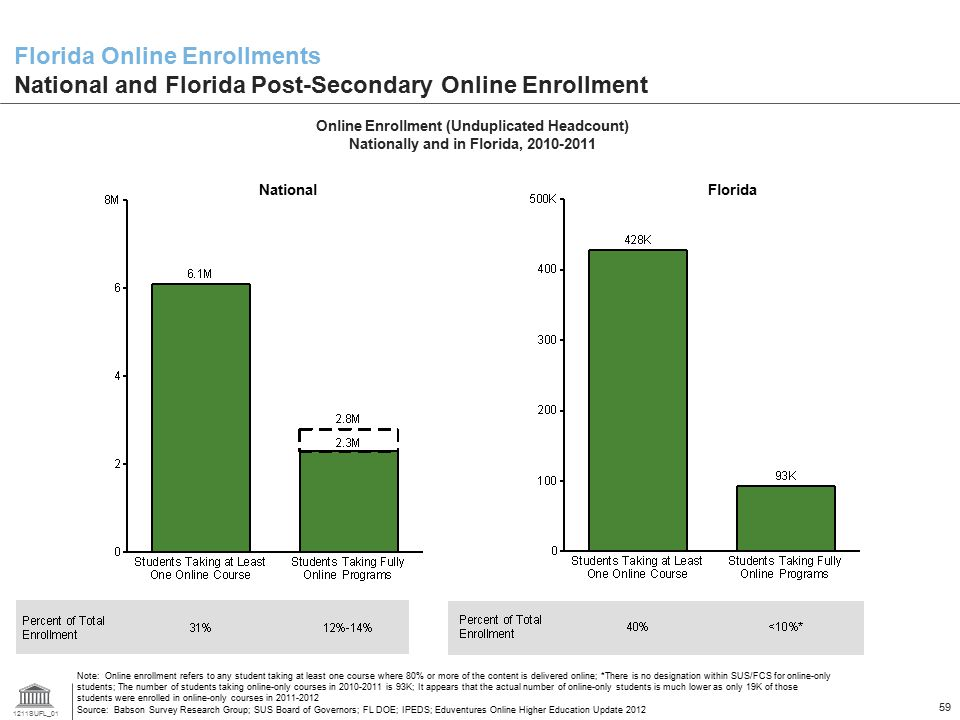 Florida Online Enrollments National and Florida Post-Secondary Online Enrollment