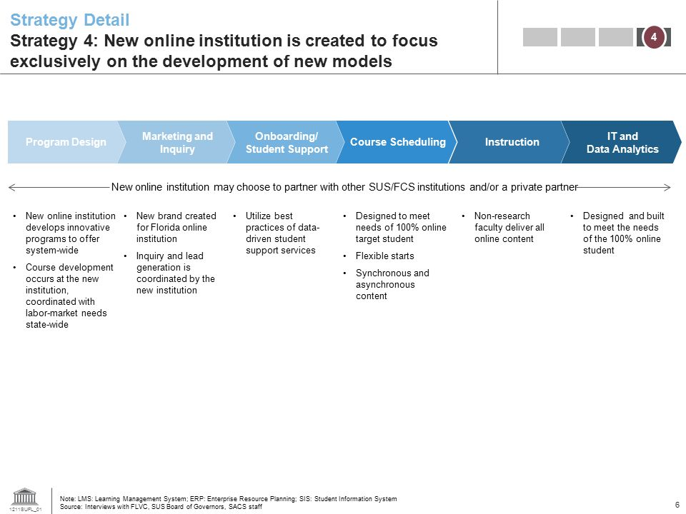 Strategy Detail Strategy 4: New online institution is created to focus exclusively on the development of new models