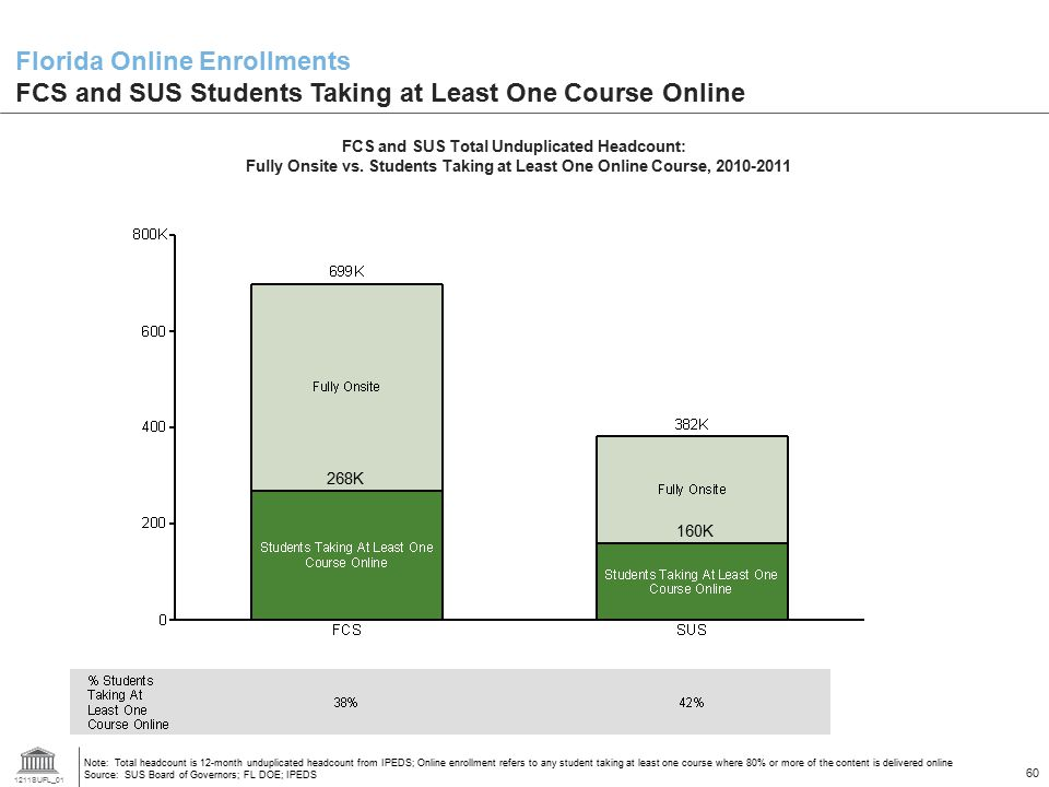 Florida Online Enrollments FCS and SUS Students Taking at Least One Course Online