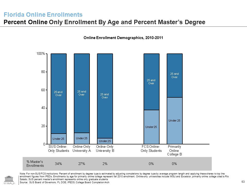 Online Enrollment Demographics, 2010-2011