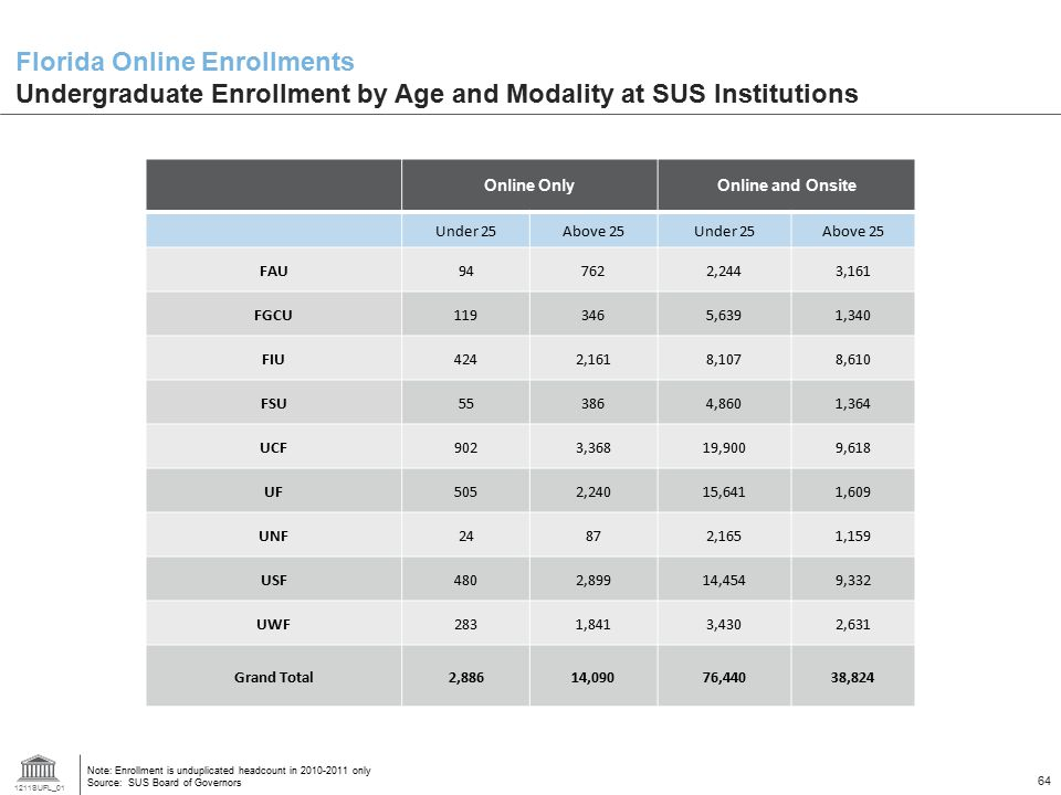 Florida Online Enrollments Undergraduate Enrollment by Age and Modality at SUS Institutions