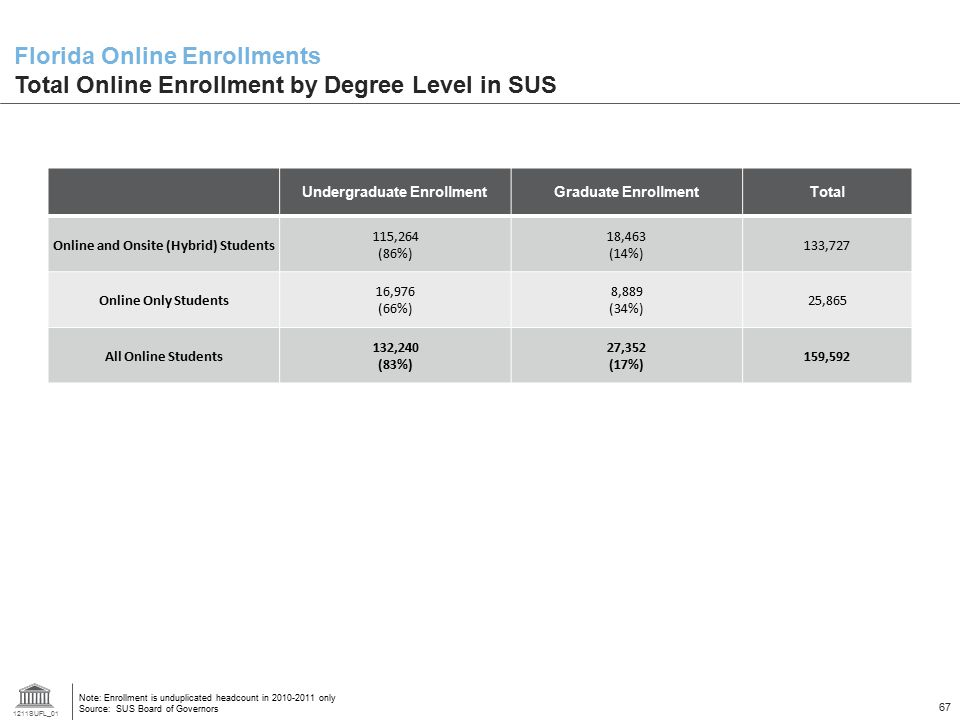 Undergraduate Enrollment Online and Onsite (Hybrid) Students