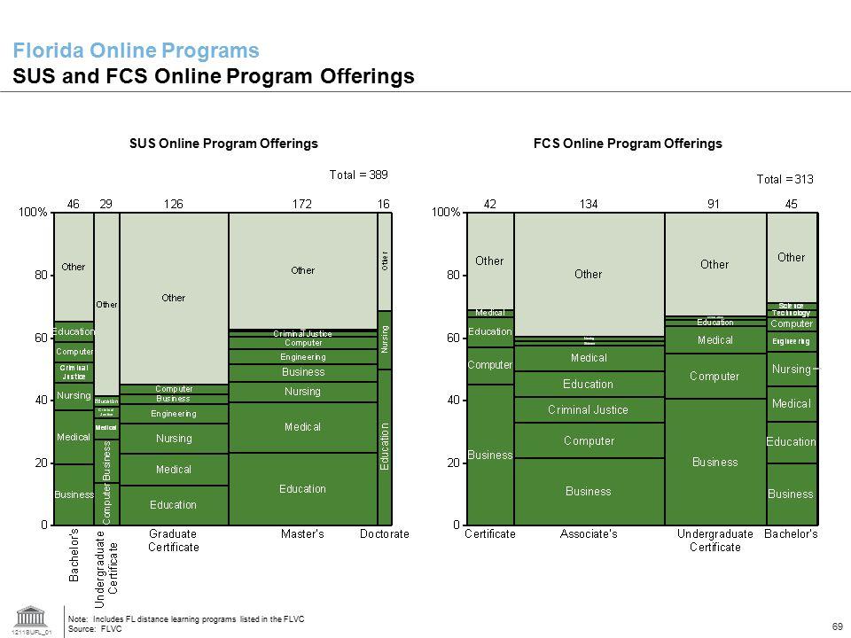 Florida Online Programs SUS and FCS Online Program Offerings