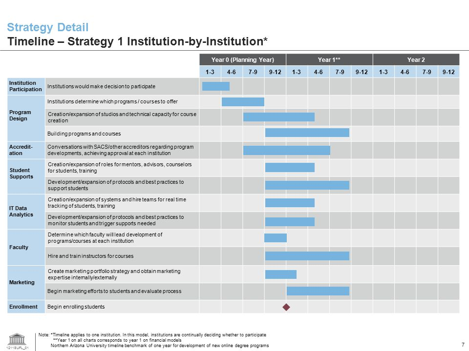 Strategy Detail Timeline – Strategy 1 Institution-by-Institution*