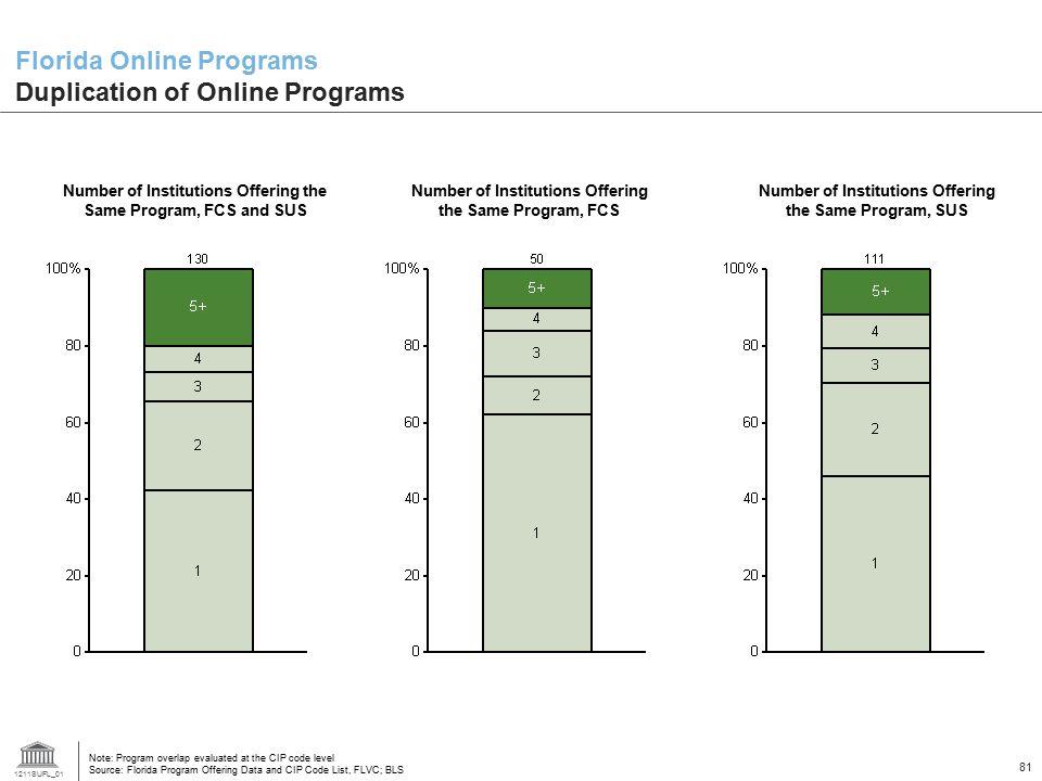Florida Online Programs Duplication of Online Programs