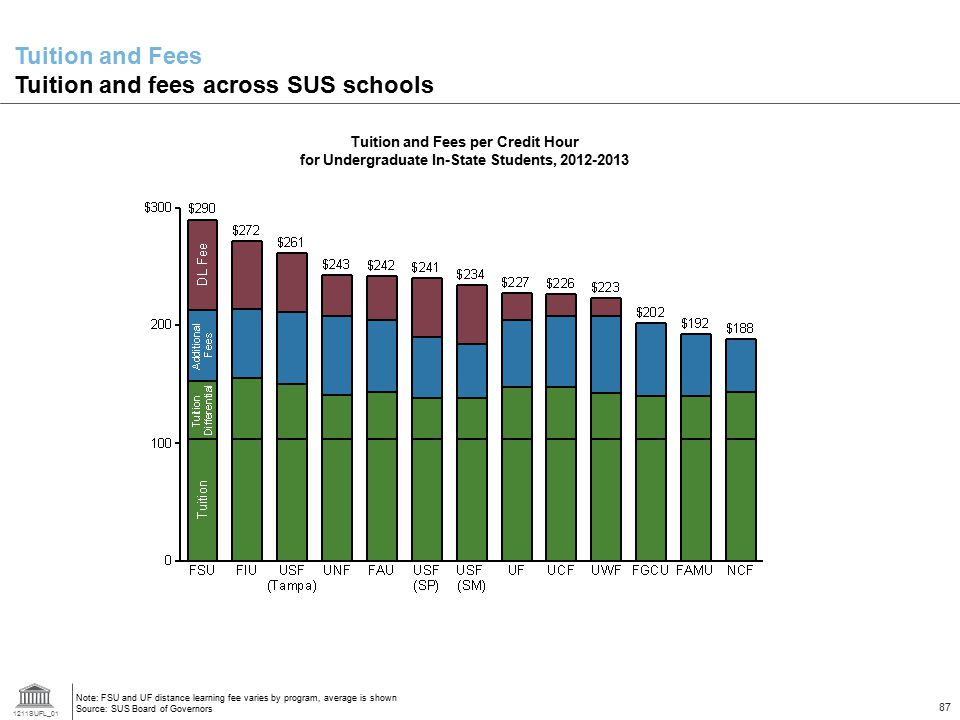 Tuition and Fees Tuition and fees across SUS schools