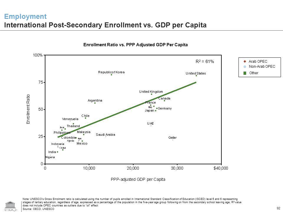 Employment International Post-Secondary Enrollment vs. GDP per Capita