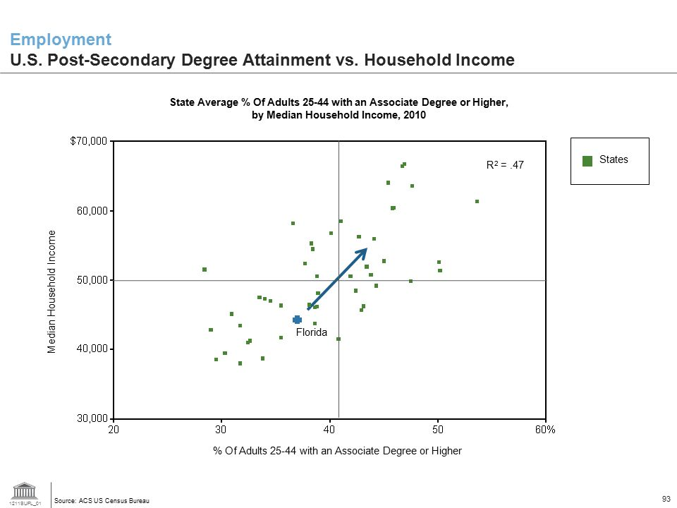 Employment U.S. Post-Secondary Degree Attainment vs. Household Income