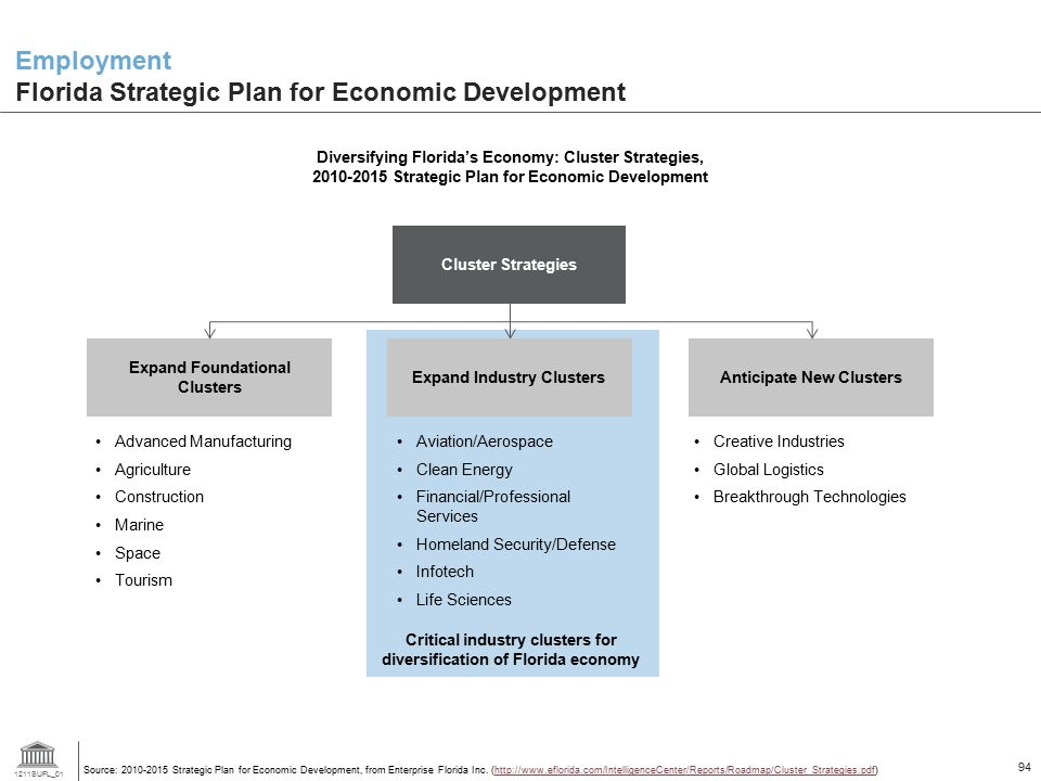 Employment Florida Strategic Plan for Economic Development