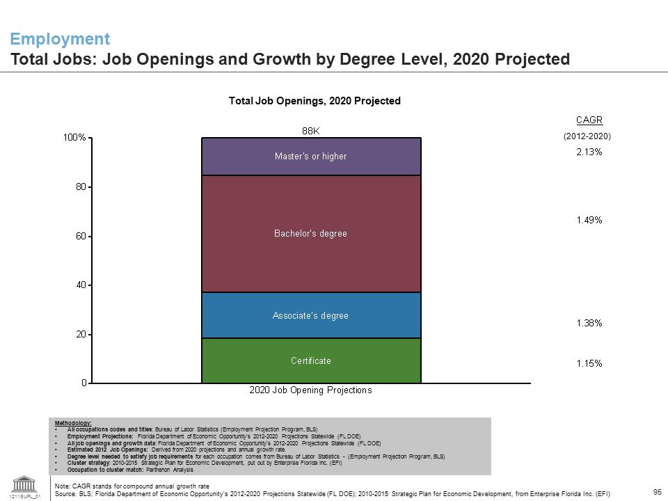 Total Job Openings, 2020 Projected