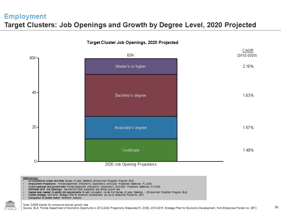 Target Cluster Job Openings, 2020 Projected