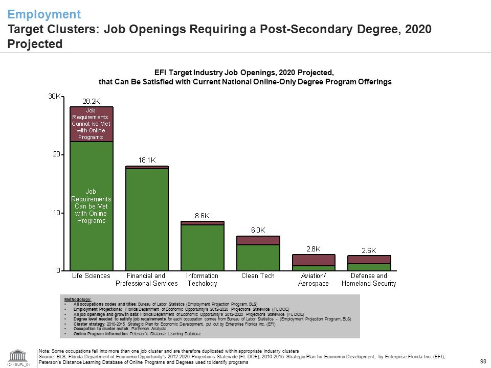 EFI Target Industry Job Openings, 2020 Projected,